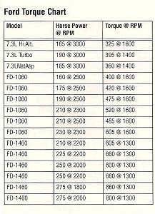 7.3 Torque Chart.jpg