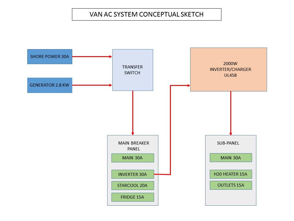 Van AC System Conceptual Sketch
