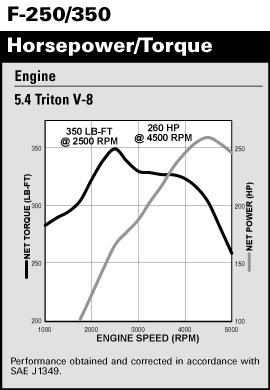 E and F 250 350 Torque Curve