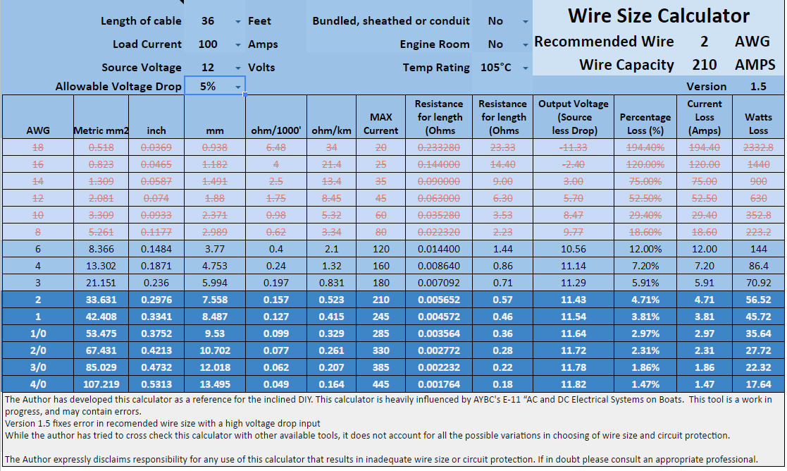 Cca Wire Ampacity - WIRE Center •