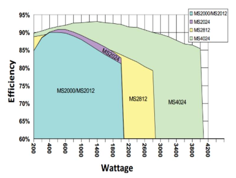 Magnum efficiency chart