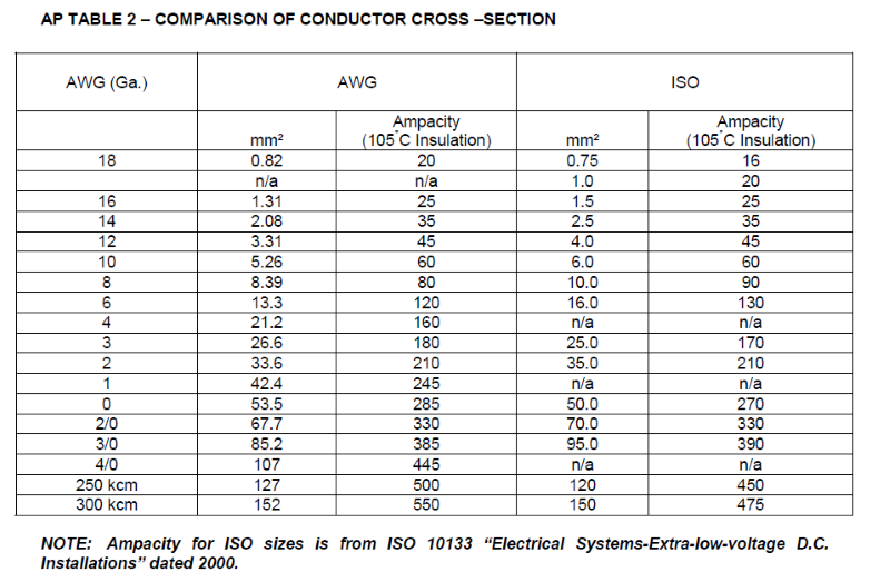AP Table 2 comparison of conductor cross section