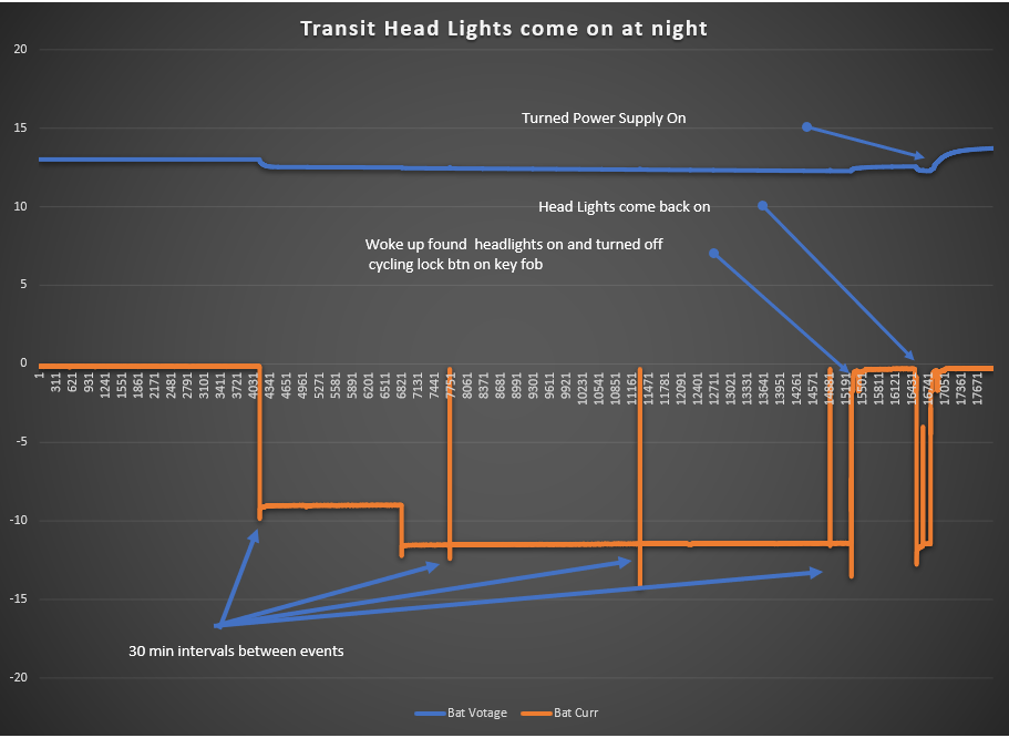 Transit  Headlight coming on by themselves